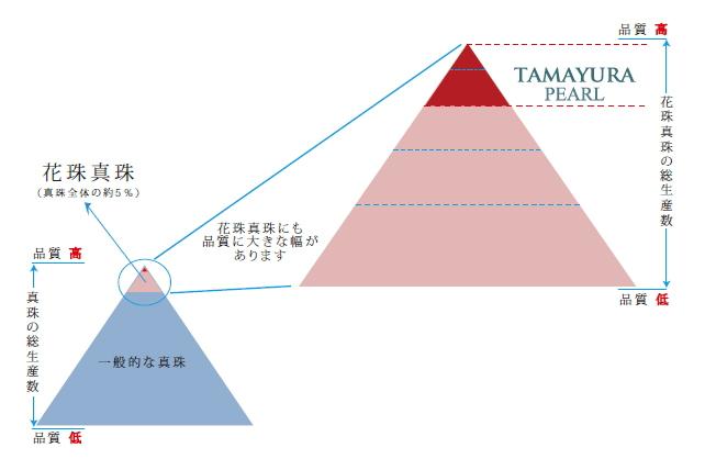 TAMAYURA PEARLの品質とは?
